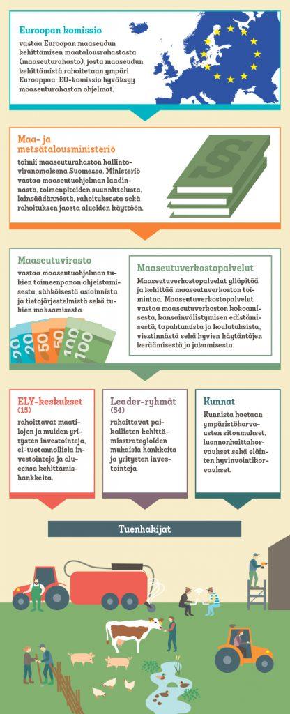 Kuvassa on maaseutuohjelman hallinnollinen malli: Euroopan komissio - Maa- ja metsätalousministeriö - maaseutuvirasto - maaseutuverkostopalvelut - ELY-keskukset - Leader-ryhmät - kunnat.