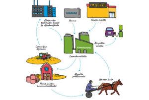 Jokimaan alueelle suunnitteilla 3 miljoonan euron biokaasulaitos